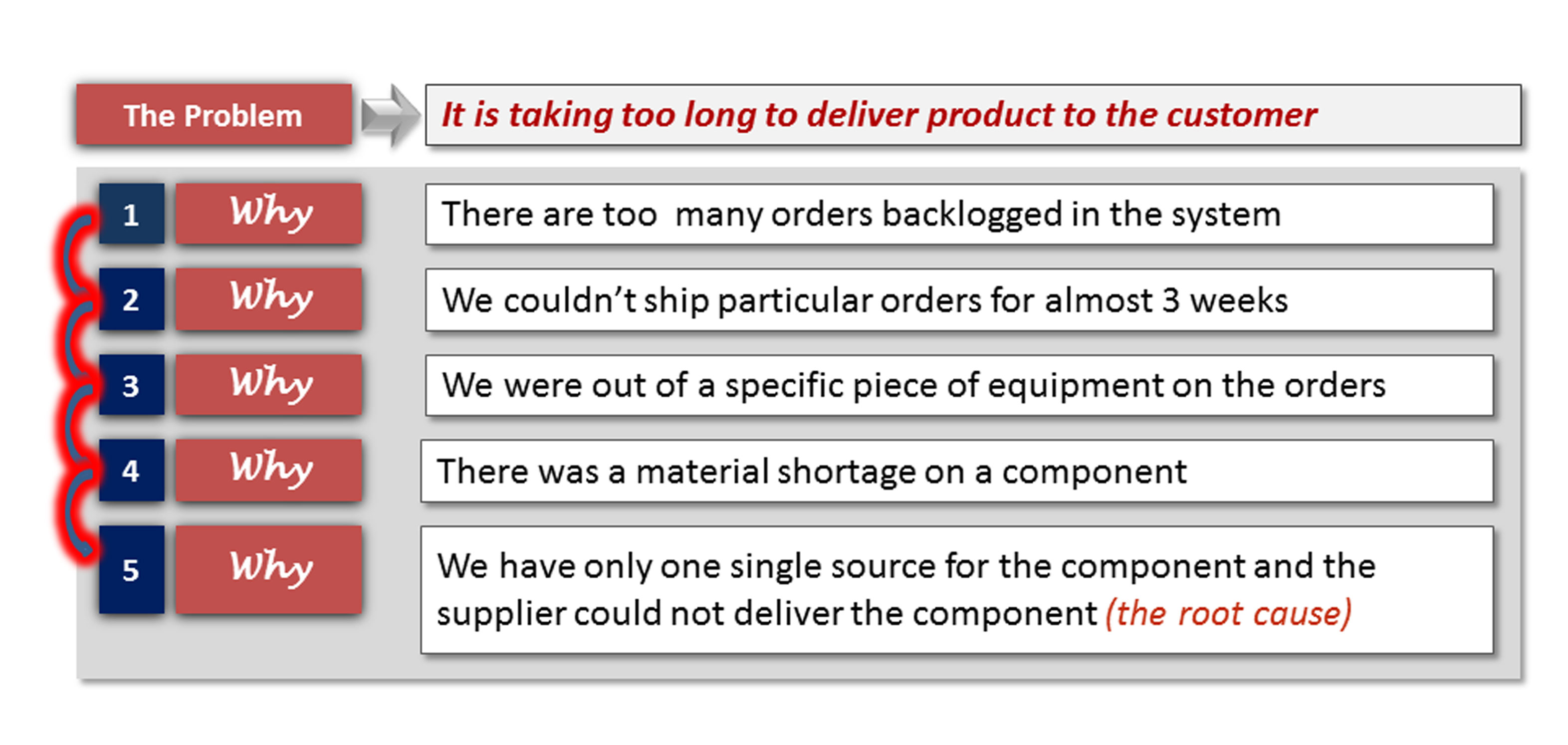 5 Whys Lean Manufacturing for the Automotive Industry