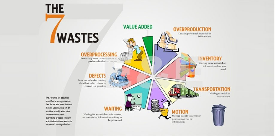 7 Wastes Lean Manufacturing for the Automotive Industry