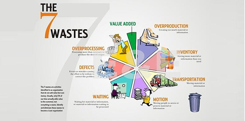 Wastes in the Manufacturing Process | Hartford Technologies