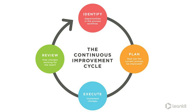 Continuous Improvement Methods | Hartford Technologies