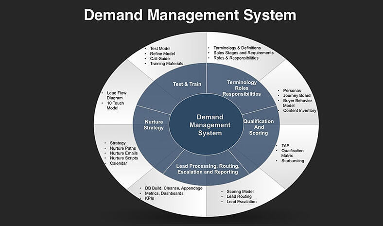 Demand Management System | Hartford Technologies