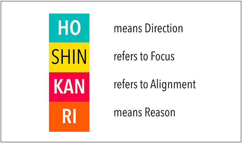 Hoshin Kanri Method | Hartford Technologies