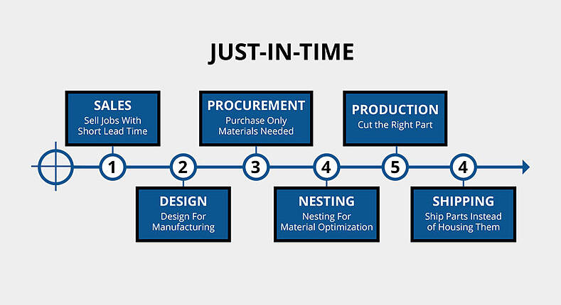 Lean Manufacturing Diagram | Hartford Technologies