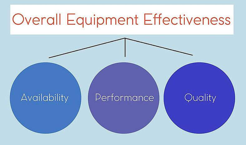Equipment Effectiveness | Hartford Technologies