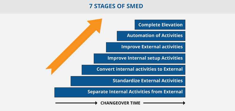 SMED Diagram | Hartford Technologies
