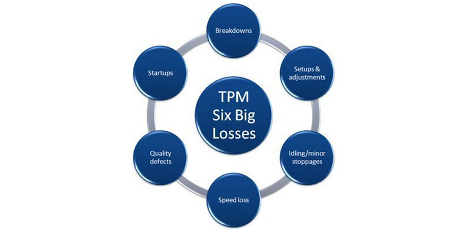 Six Big Losses Lean Manufacturing Tool for the Automotive Industry