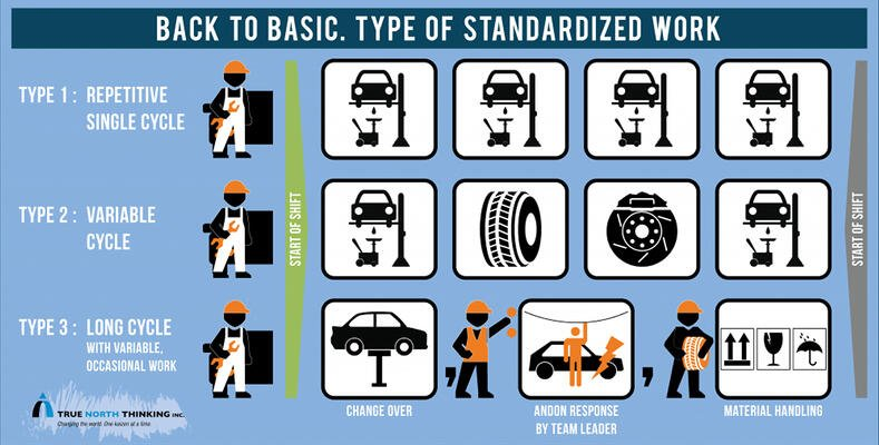 Standardized Automotive Methods | Hartford Technologies