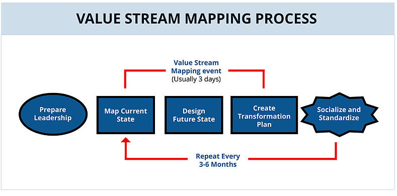Value Mapping Automotive | Hartford Technologies