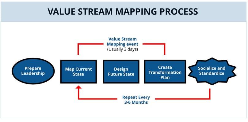 Value-Stream-Mapping-Diagram.jpg
