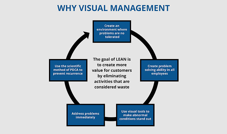 Visual Management | Hartford Technologies