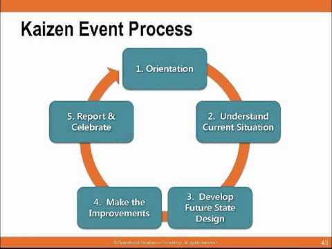 Kaizen for the Automotive Industry